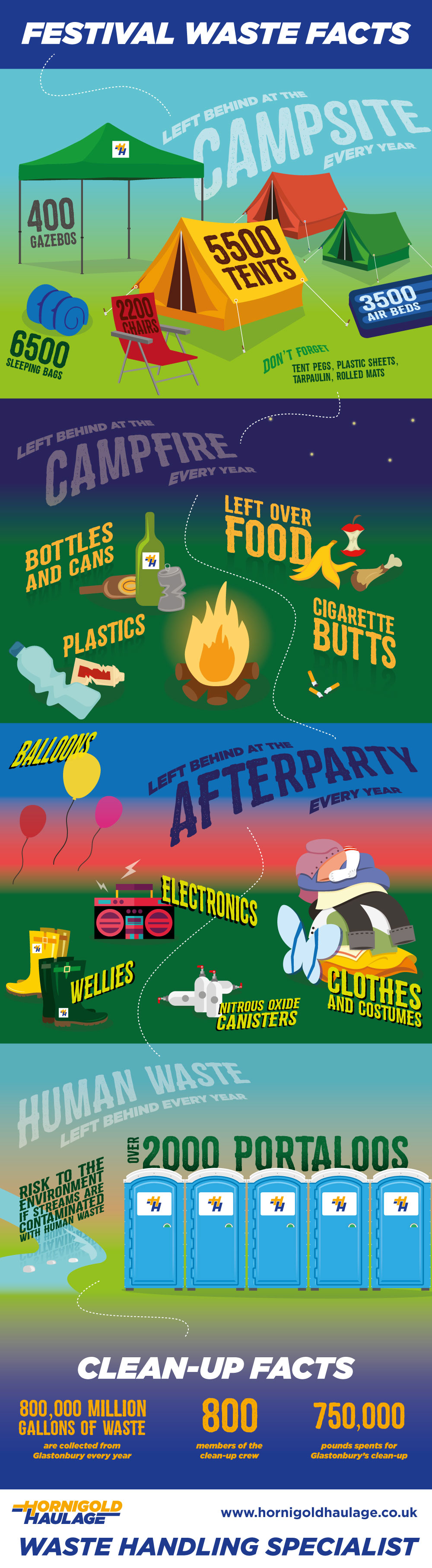 festival waste infographic